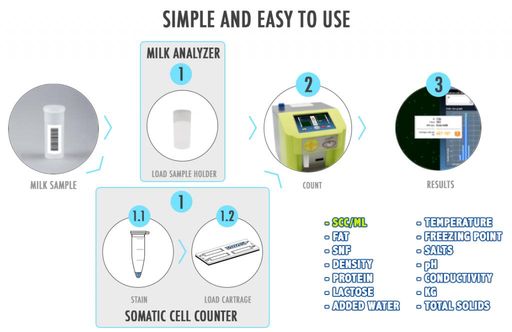 Milkotronic Malaysia Lactoscan MCC Combo Somatic Cell Counter + Ultrasonic Milk Analyzer