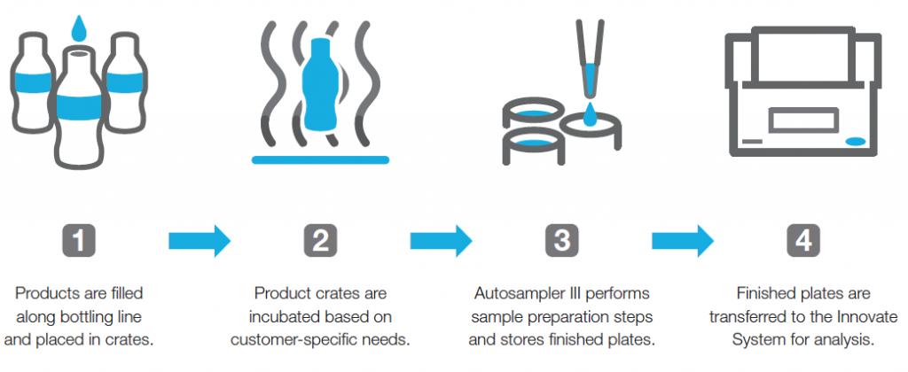 Hygiena Malaysia Innovate & Autosampler III System